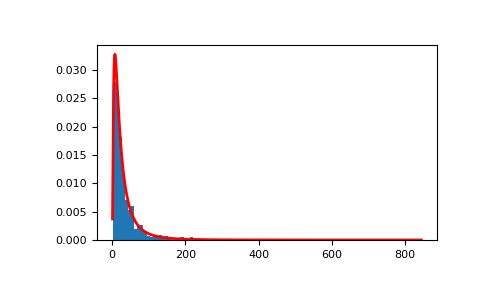 numpy random Generator lognormal — NumPy v1 17rc1 Manual