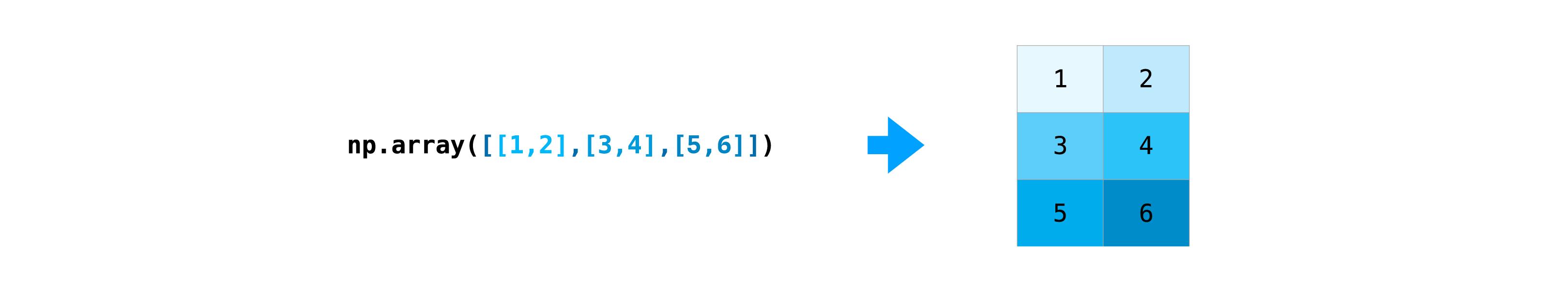 ../_images/np_create_matrix.png
