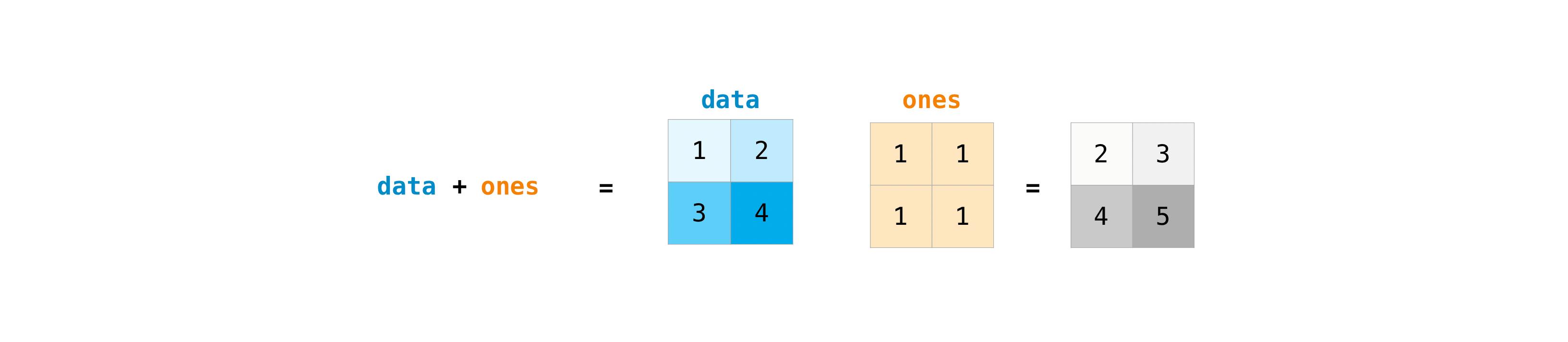 ../_images/np_matrix_arithmetic.png