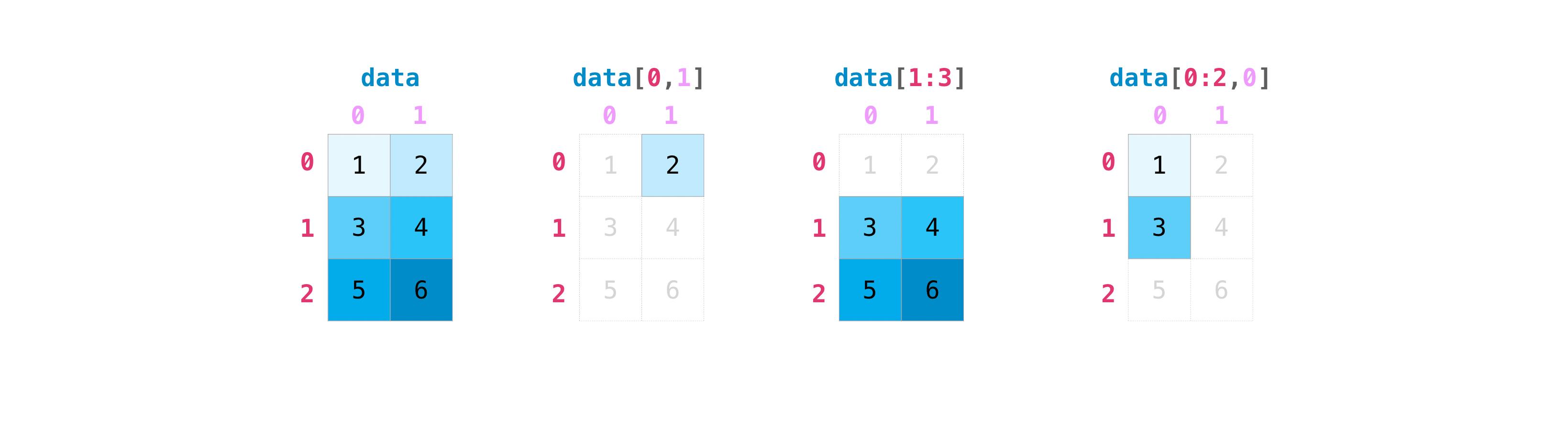 ../_images/np_matrix_indexing.png