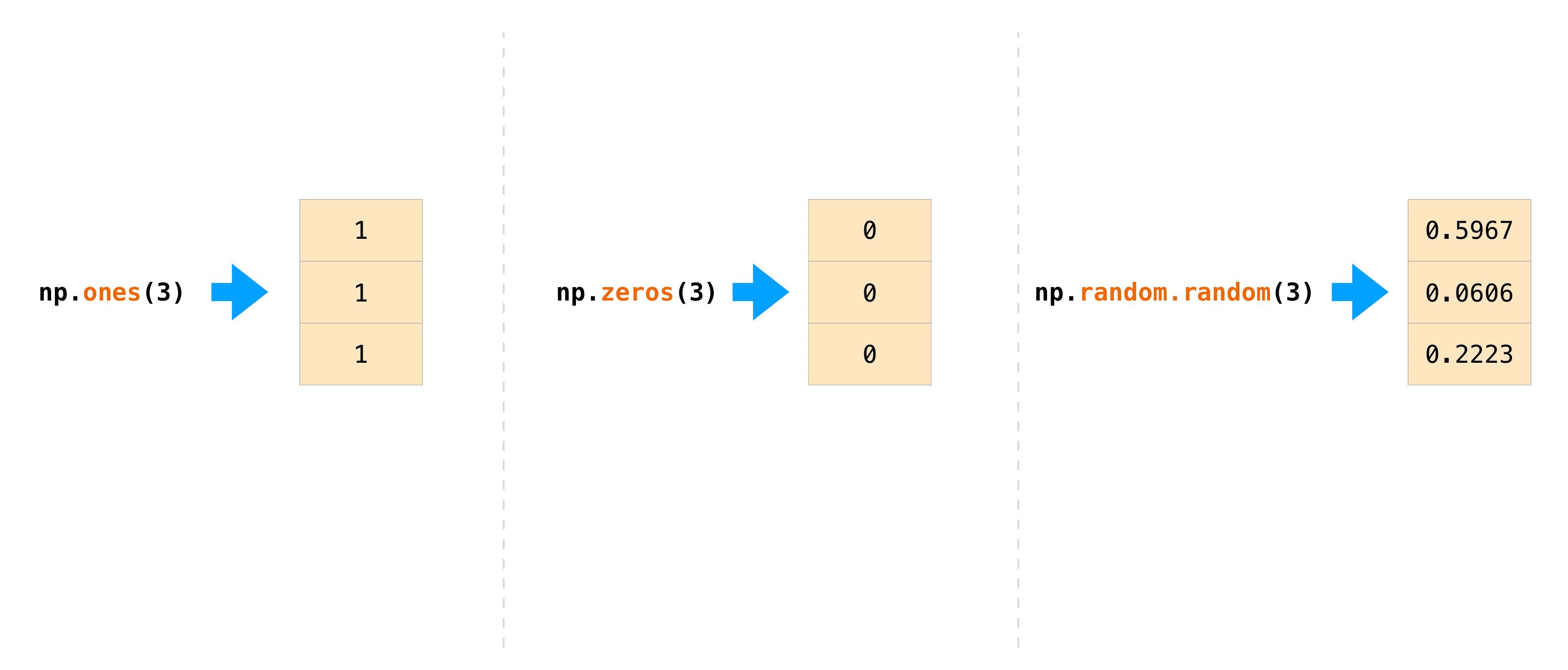 ../_images/np_ones_zeros_random.png