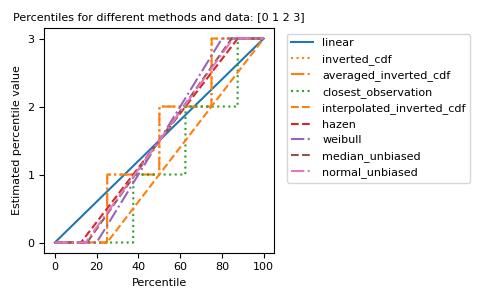 numpy percentile — NumPy v1 17 Manual