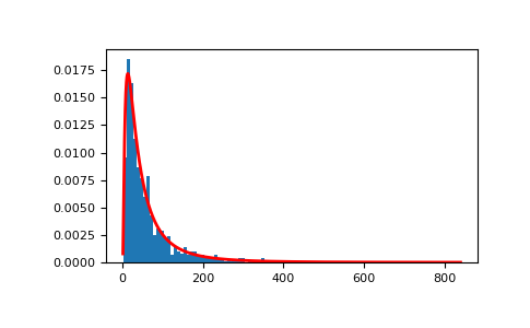 numpy.random.lognormal — NumPy v1.13 Manual
