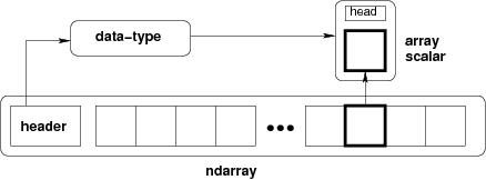 Conceptual visual of a numpy array