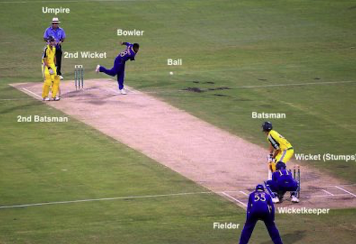 A cricket pitch with bowler and batsmen
