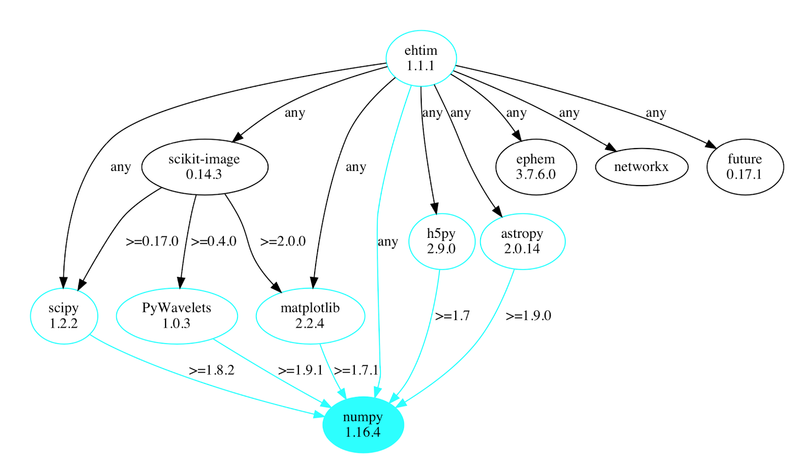 ehtim dependency map highlighting numpy