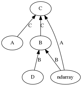 NEP 13 — A Mechanism for Overriding Ufuncs — NumPy